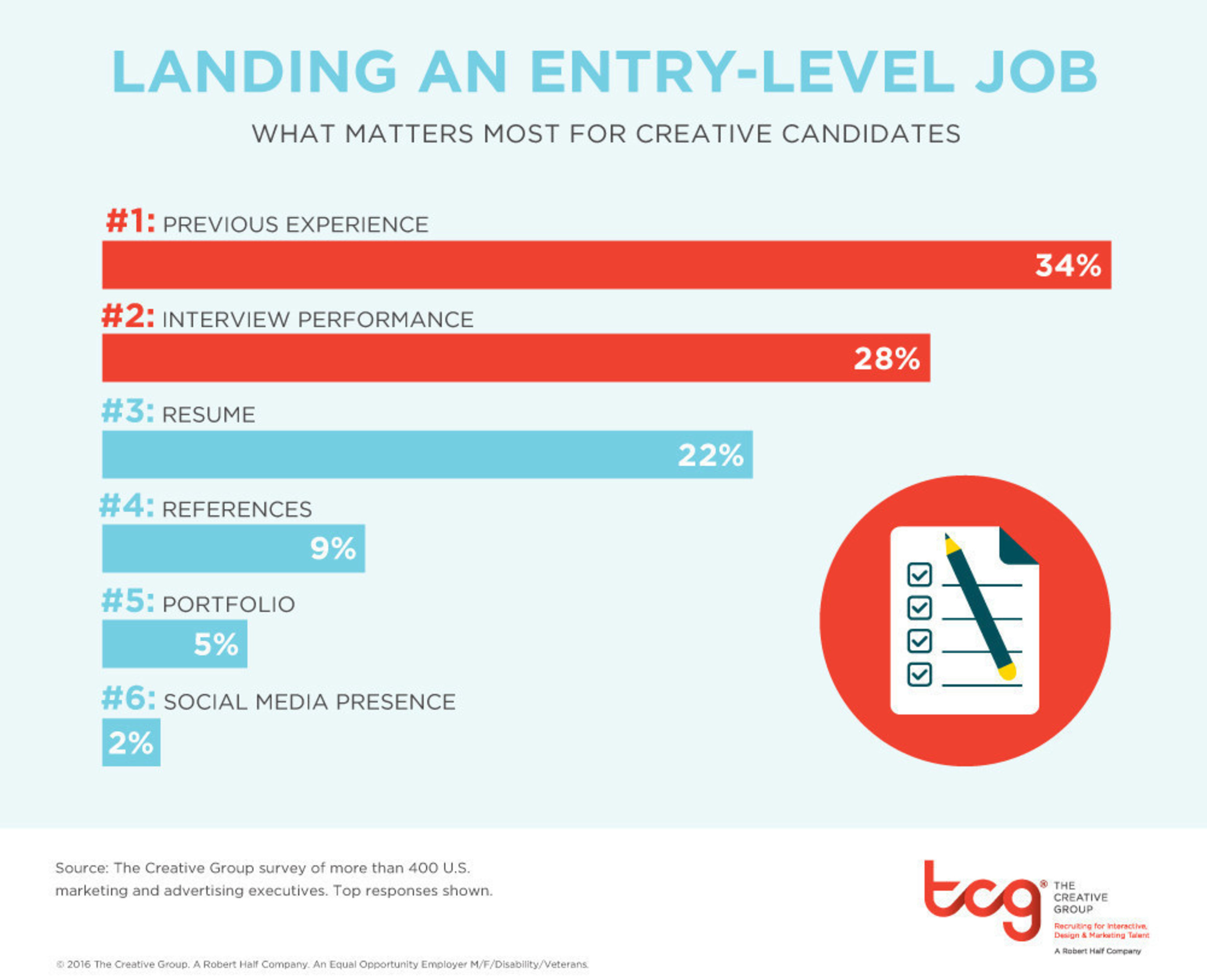 Research from The Creative Group shows work experience is critical to landing an entry-level creative job