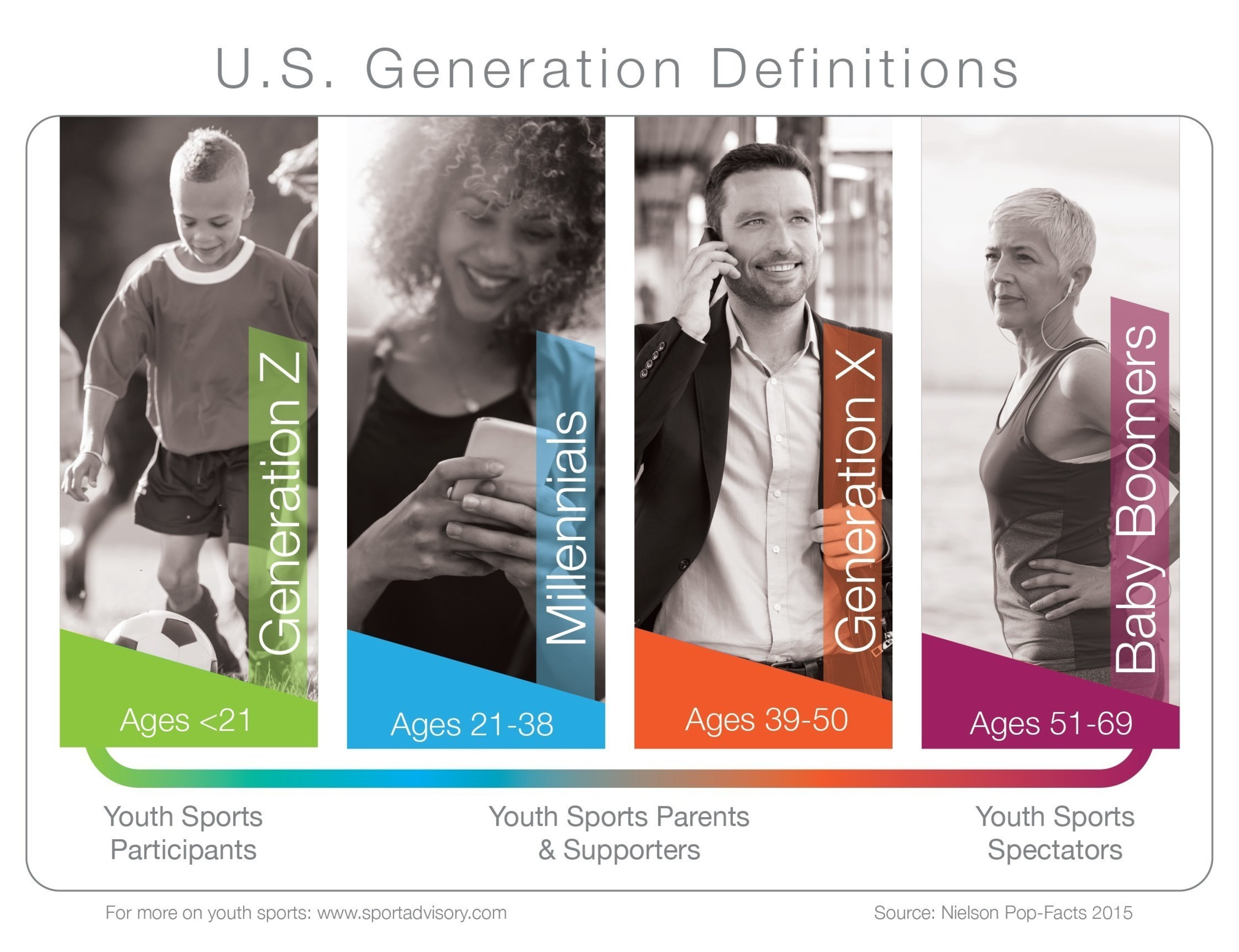 U.S. Generation Definitions, based on birth year (as defined by Nielsen); everyone has an impact in youth and amateur sports - and every generations' purchasing preferences should be considered when planning or managing a youth sports complex.