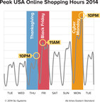 Cyber Monday at 10:00 p.m. EST Revealed as Peak Shopping Time, according to SLI Systems Study