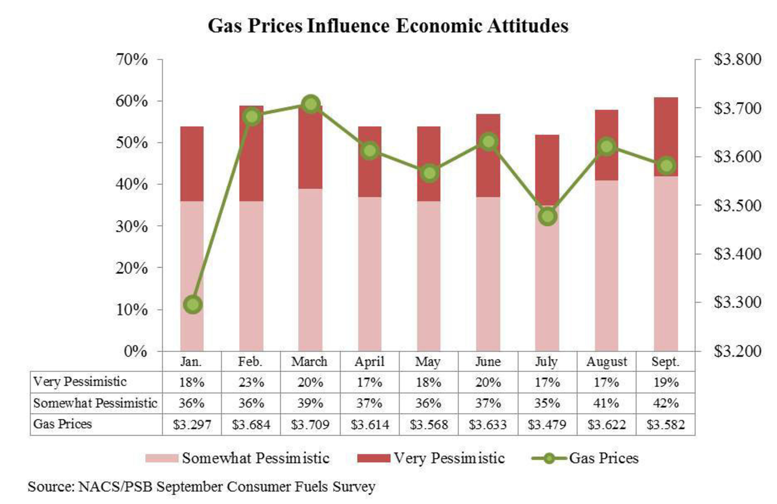 Gas Prices Influence Economic Attitudes. (PRNewsFoto/National Association of Convenience Stores) ...