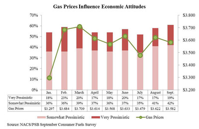 Gas Prices Influence Economic Attitudes.  (PRNewsFoto/National Association of Convenience Stores)