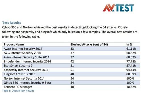 Báo cáo bảo vệ Windows XP của AV-TEST: Qihoo 360 dẫn đầu với tỷ lệ ngăn chặn đạt 100%