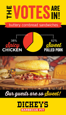Dickey's Barbecue fans vote sweet in the battle of the cornbread sandwiches
