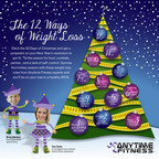 Ditch the 12 Days of Christmas for 12 Ways of Weight Loss from Anytime Fitness!  (PRNewsFoto/Anytime Fitness)