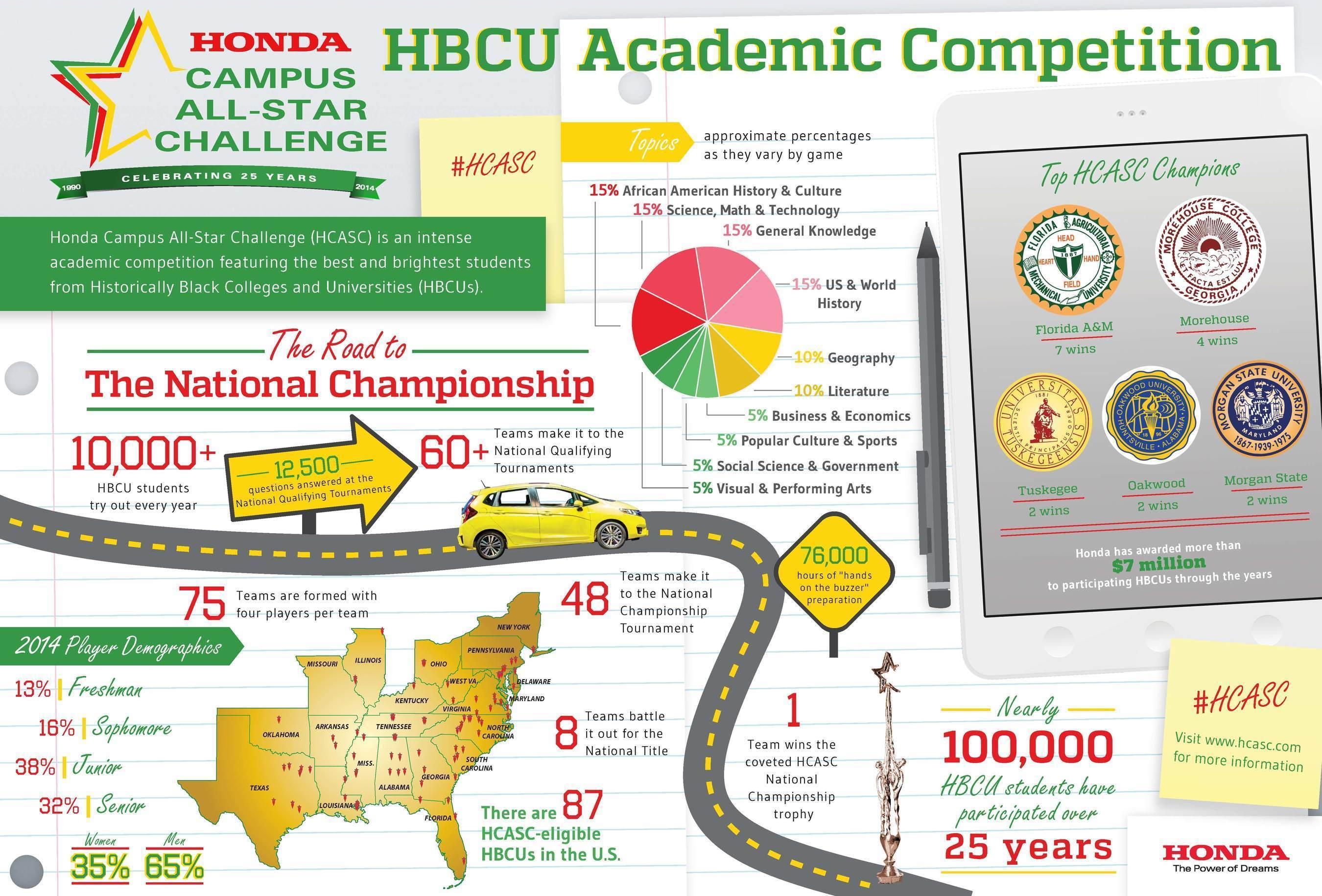 25th Anniversary Honda Campus All-Star Challenge (PRNewsFoto/American Honda Motor Co., Inc.)
