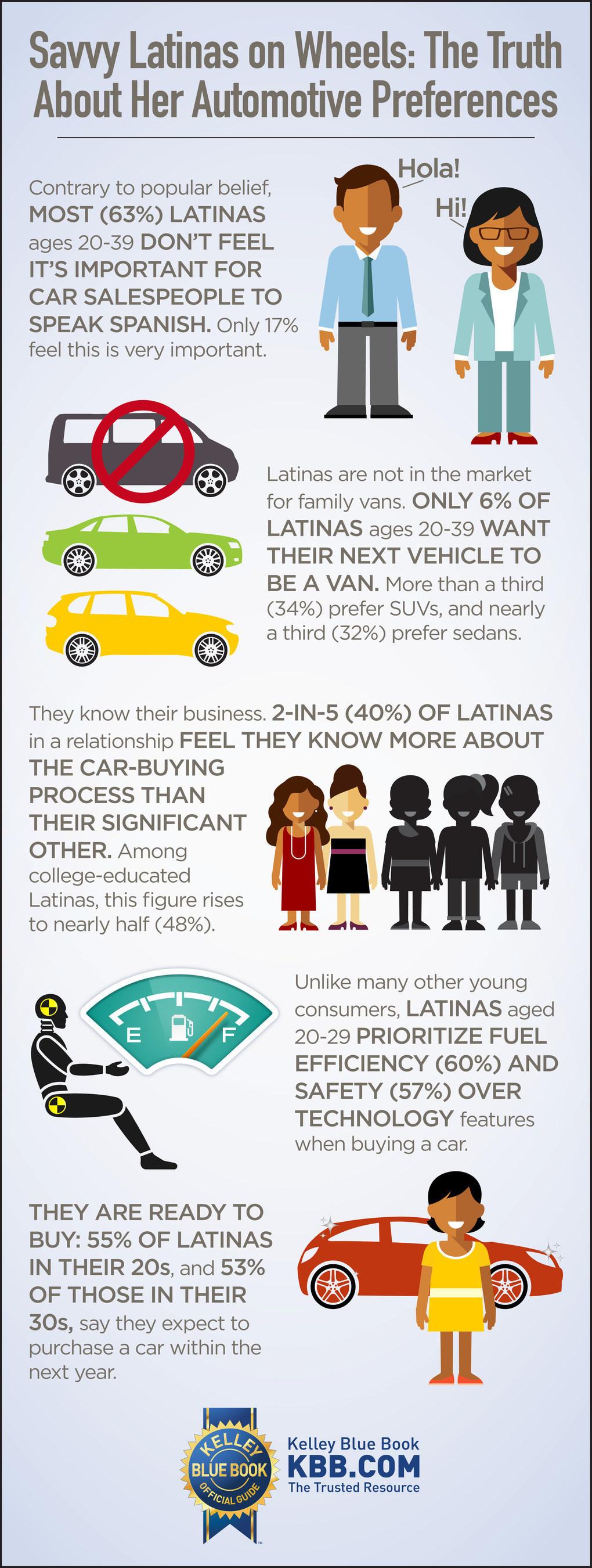 The 2016 Kelley Blue Book Latinas on Wheels Survey reveals Latinas' automotive preferences.