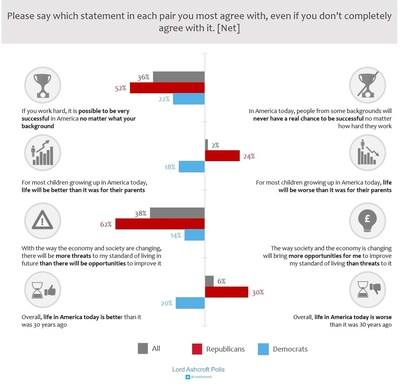 Attitudes, optimism and pessimism among Republican and Democrat voters (PRNewsFoto/lordashcroftpolls.com)