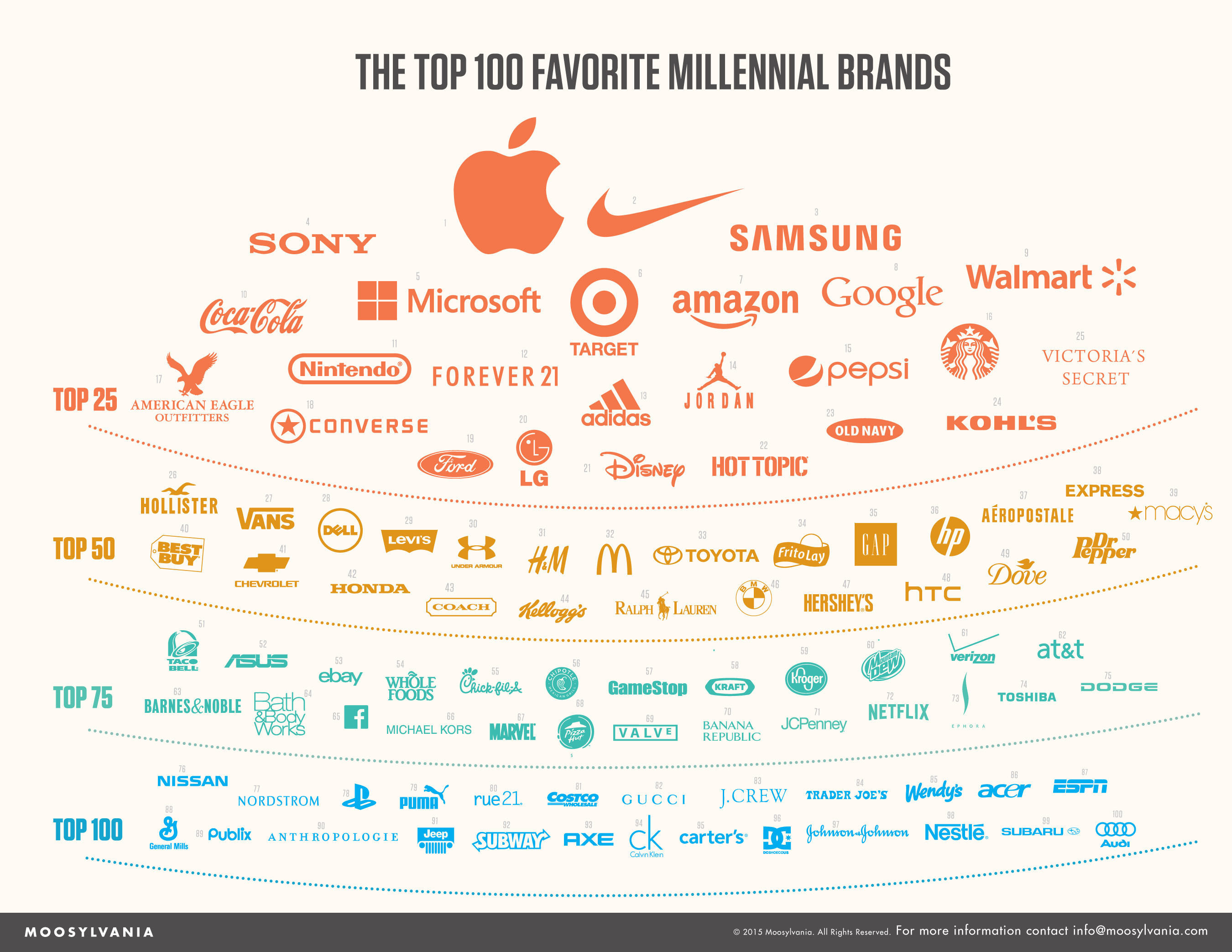 Top 100 Millennial Brands
