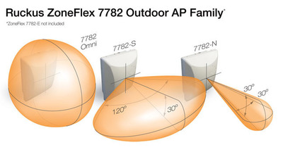 The new Ruckus ZoneFlex 7782 access point (AP) Family (graph)