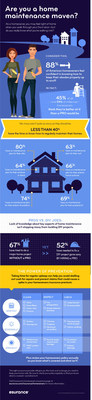 Are you a home maintenance maven? New survey from Esurance finds gap in how much homeowners know.