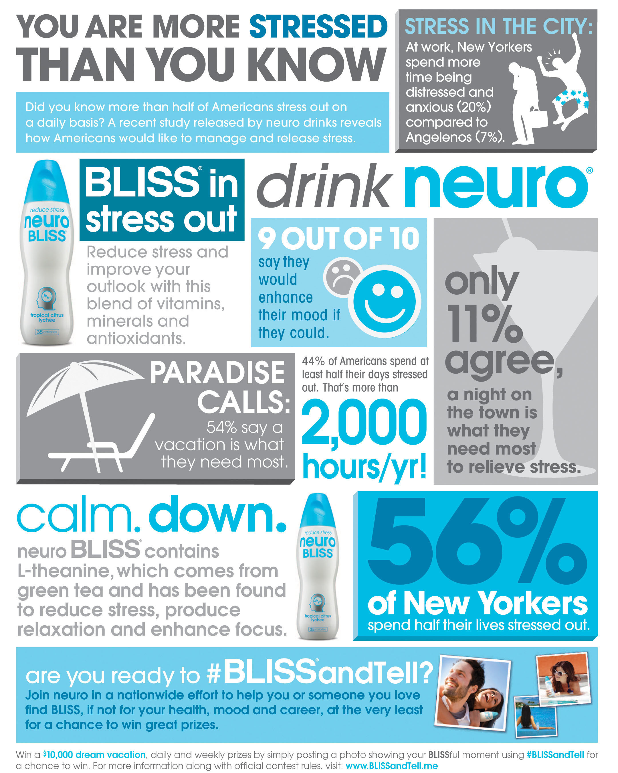 neuro survey reveals Americans spend more time stressed than happy or productive, and launches a nationwide summer campaign to encourage consumers to stop, take time to relax and share their blissful moments for a chance to win a $10,000 vacation getaway. To be eligible, simply submit photos of your BLISSful moments on Twitter or Instagram using the hashtag #BLISSandTell. For more information, please visit www.BLISSandTell.me.  (PRNewsFoto/neuro)