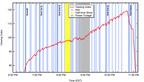 Rentrak Graph of Super Bowl Ad Viewing Index. (PRNewsFoto/Rentrak Corporation) (PRNewsFoto/RENTRAK CORPORATION)