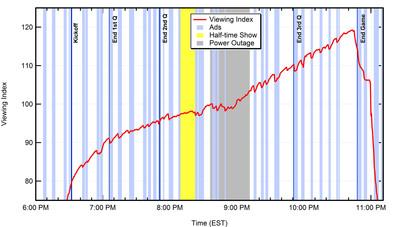 Rentrak Graph of Super Bowl Ad Viewing Index.  (PRNewsFoto/Rentrak Corporation)