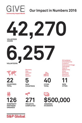 SP_Global_Community_Impact_Poster_Infographic