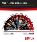 Netflix And Binge: New Binge Scale Reveals TV Series We Devour And Those We Savor