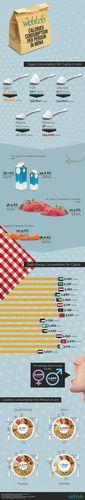 Infographic: The daily calories consumption in MENA (PRNewsFoto/www.webteb.com)
