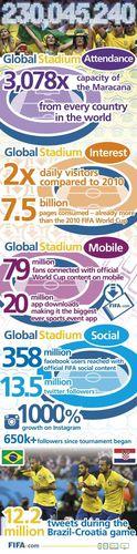 Attendance in FIFA's Global Stadium reaches 230 Million (PRNewsFoto/FIFA)