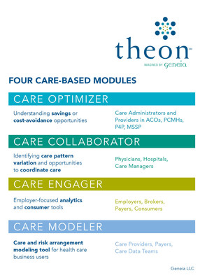Theon's suite of products includes four modules that provide timely, actionable information needed to make informed health care decisions