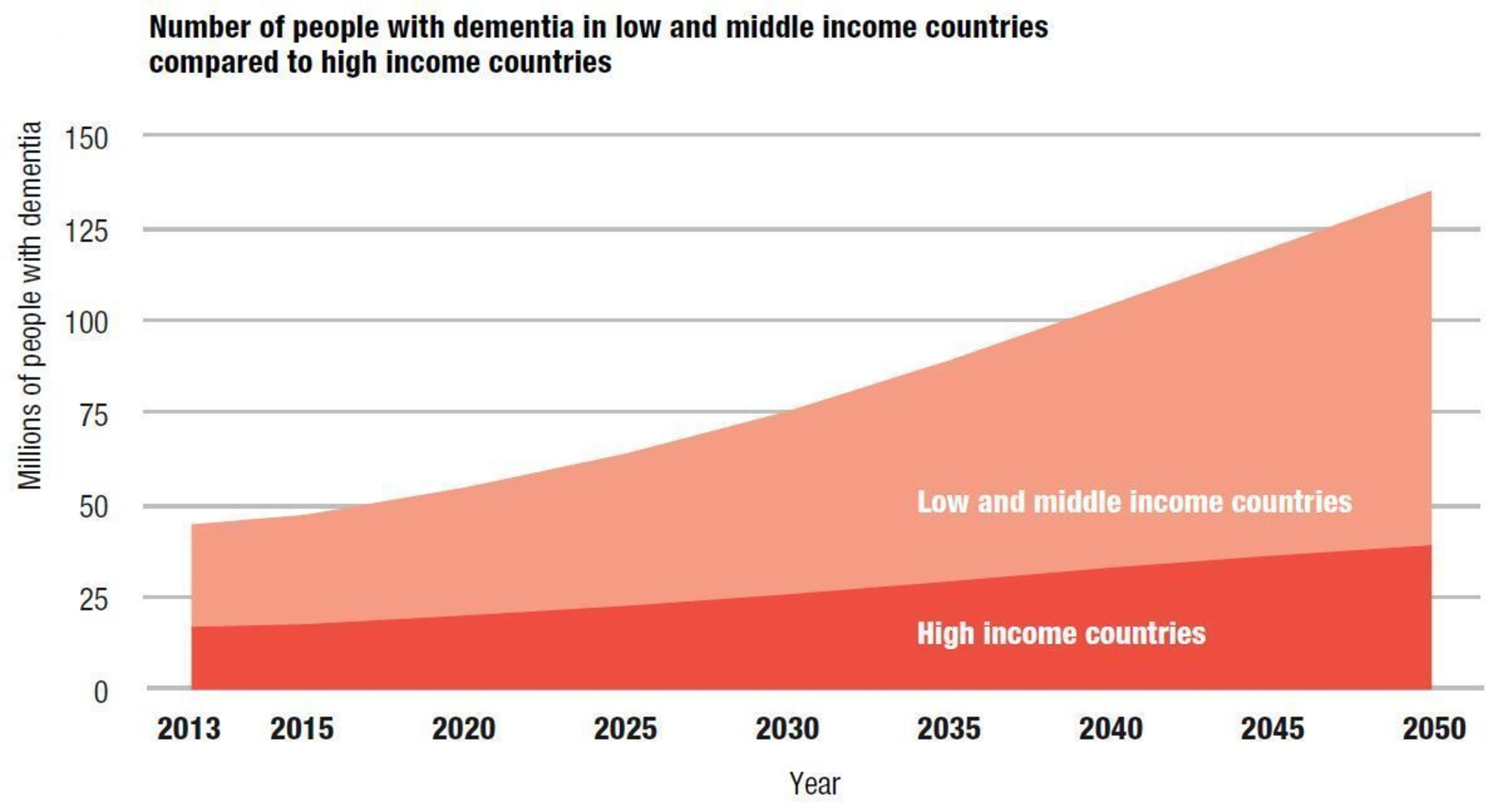 Number of people with dementia in low and middle income countries compared to high income countries ...