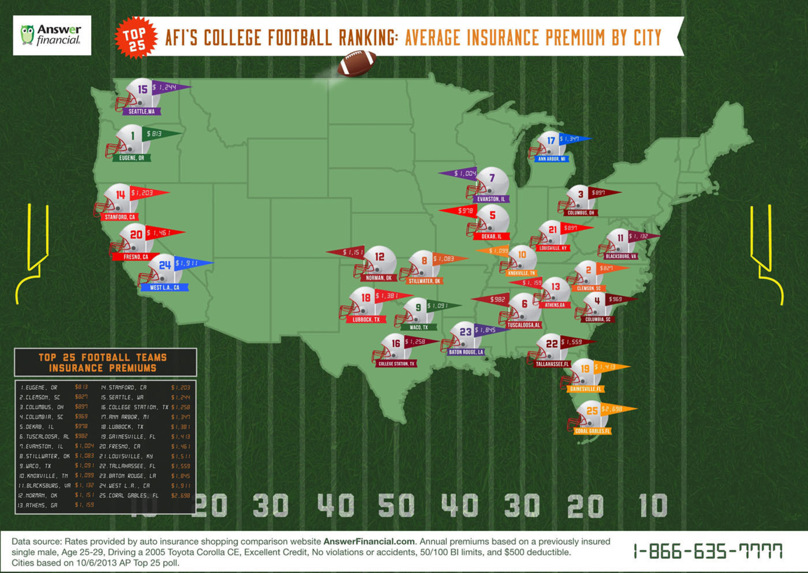 Which top ranked college football cities pay the least (and most) for car insurance? Did your city make the list and are you paying more than you should? Check out our list to see how your city ranks and how you can beat the averages.  (PRNewsFoto/Answer Financial Inc.)