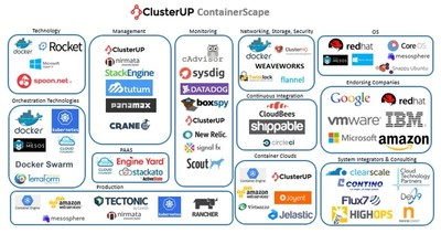 ClusterUP ContainerScape