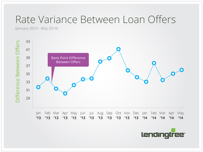 LendingTree Interest Rate Study Finds Mortgage Offers Vary by an Average of 36.5 Basis Points