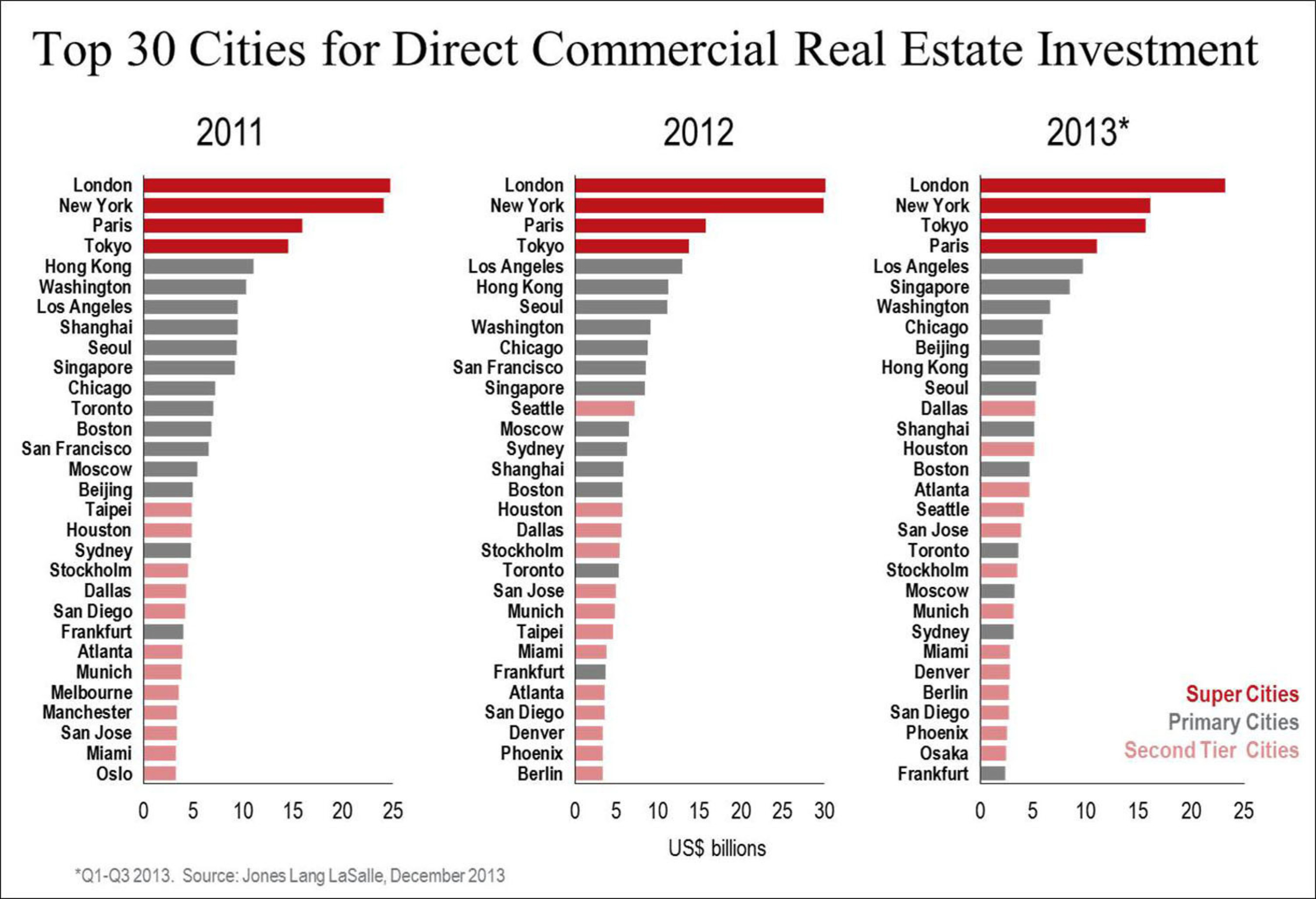 Top 30 Cities for Direct Commercial Real Estate Investment. (PRNewsFoto/Jones Lang LaSalle) (PRNewsFoto/JONES LANG LASALLE)