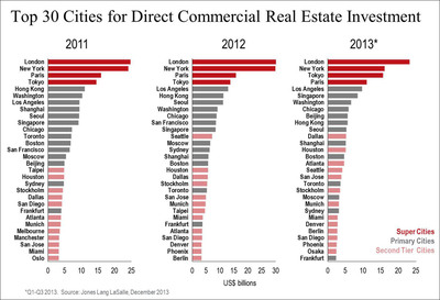 Top 30 Cities for Direct Commercial Real Estate Investment.  (PRNewsFoto/Jones Lang LaSalle)