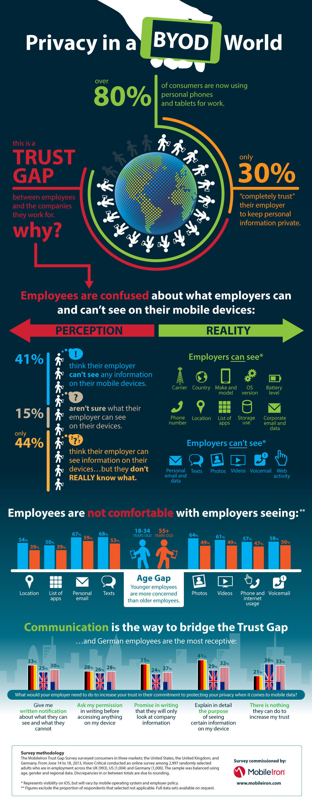 The MobileIron Trust Gap Survey: Privacy in a BYOD World.  (PRNewsFoto/MobileIron)