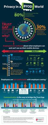 The MobileIron Trust Gap Survey: Privacy in a BYOD World.  (PRNewsFoto/MobileIron)
