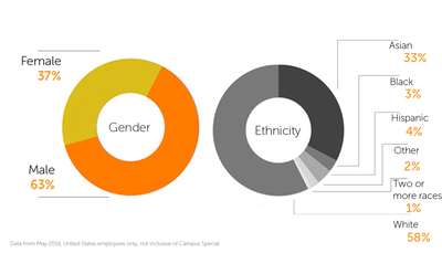 Chegg 2014 US Employee Diversity (PRNewsFoto/Chegg)