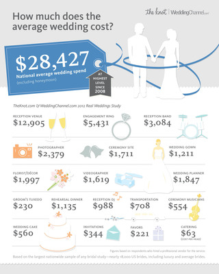 TheKnot.com Wedding Spend Infographic.  (PRNewsFoto/TheKnot.com)