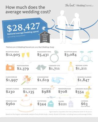 TheKnot.com Wedding Spend Infographic.  (PRNewsFoto/TheKnot.com)