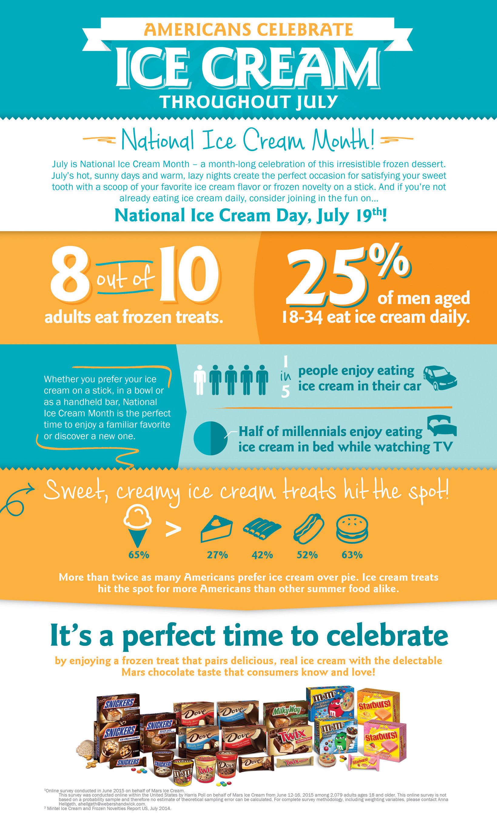 Is Ice Cream More American Than (Apple) Pie? New Survey Finds That Americans Prefer Ice Cream to Pie During the  ...