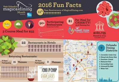 Visit Orlando's Magical Dining Month Infographic