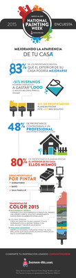 Sherwin-Williams National Painting Week Survey Infographic