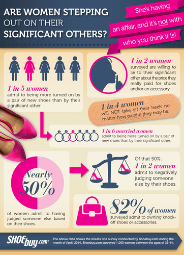 New Shoes Turn Women on More than their Significant Others According to Shoebuy.com Survey. (PRNewsFoto/Shoebuy.com)