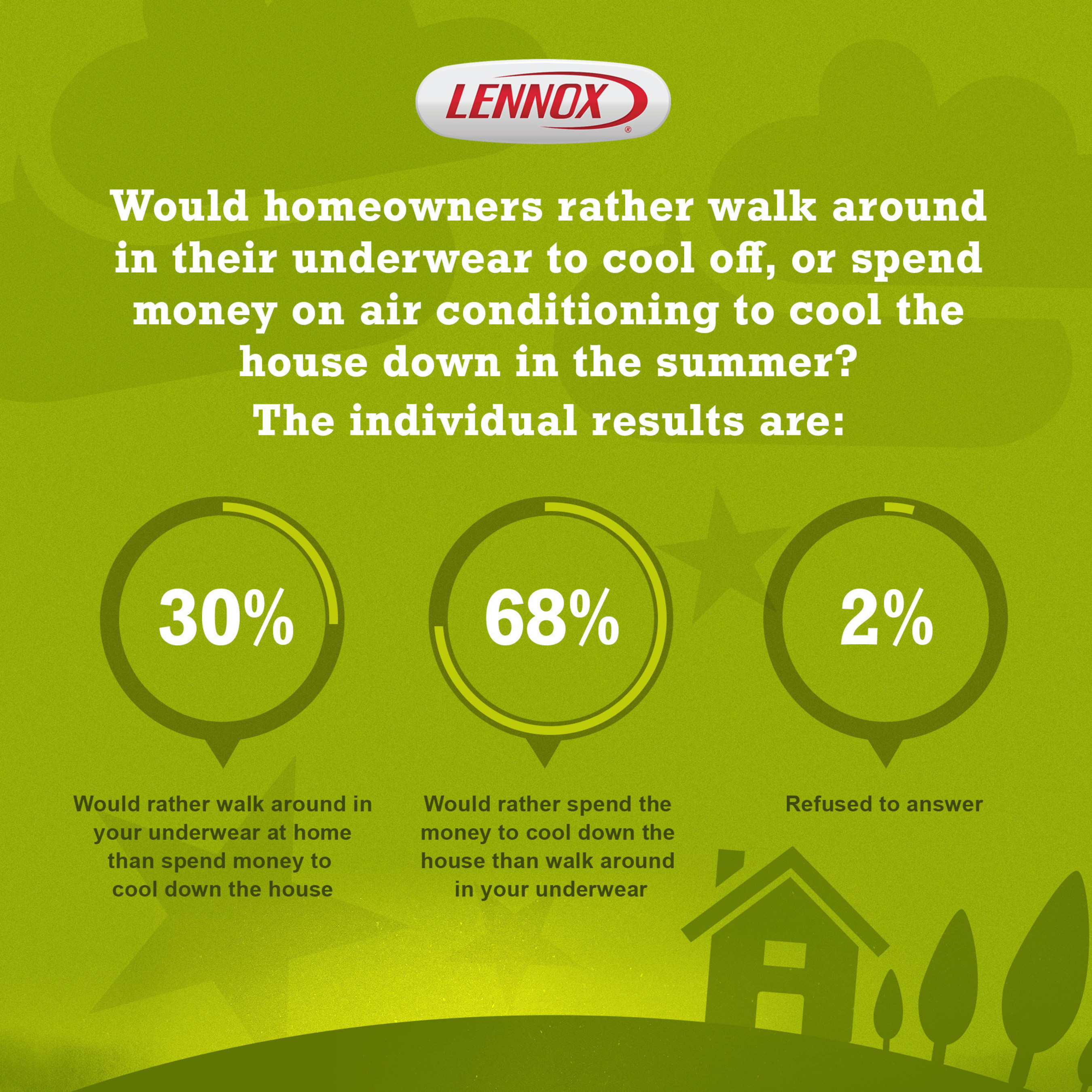 Lennox Home Energy Report Survey Finds Homeowners Give Themselves