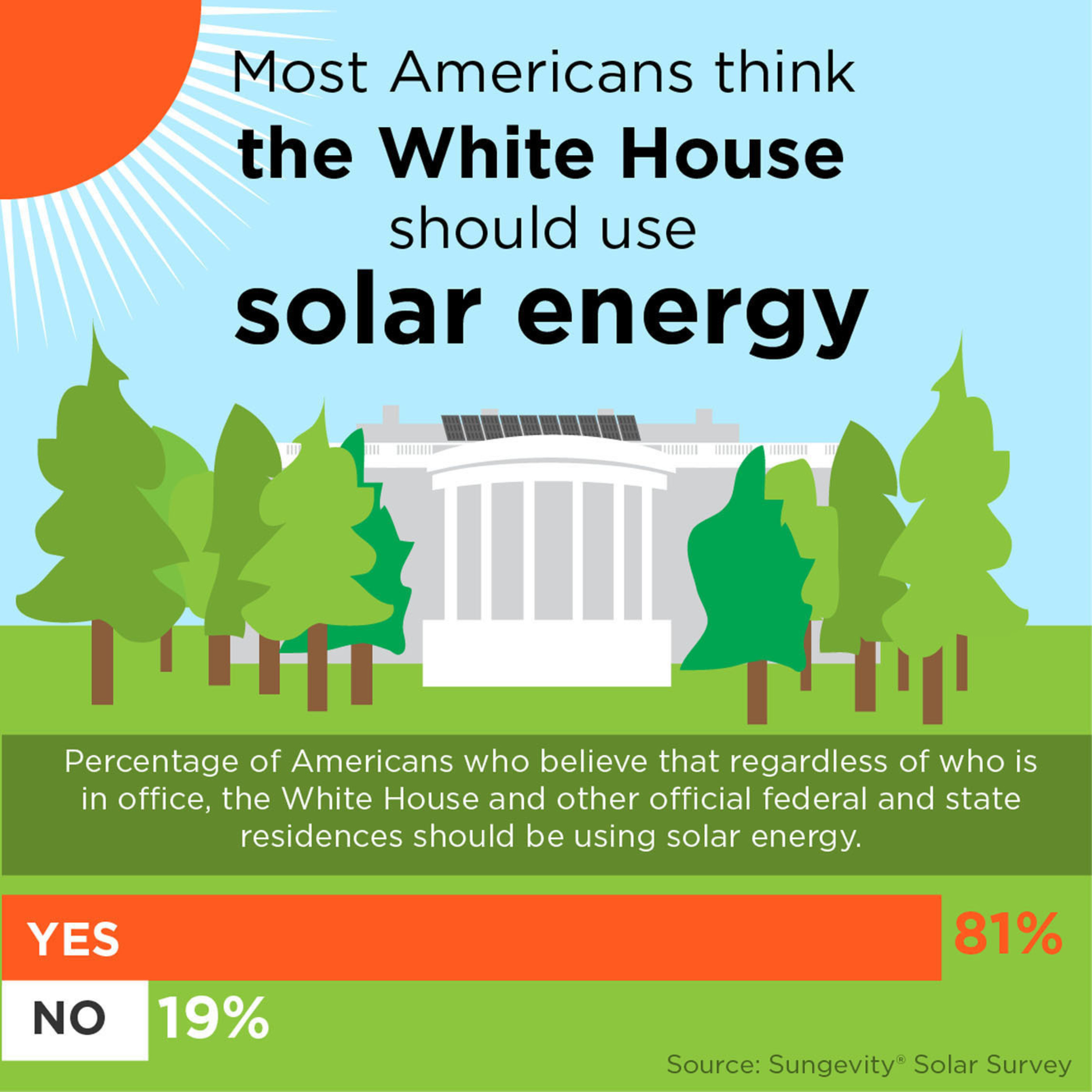 New  election cycle survey - nine in ten Americans think solar should be a bigger part of the country's energy supply and 81% believe that regardless of who is in office, the White House and other official federal and state residences should use solar energy.  (PRNewsFoto/Sungevity)