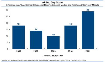 APEAL Gap Scores.  (PRNewsFoto/J.D. Power and Associates)