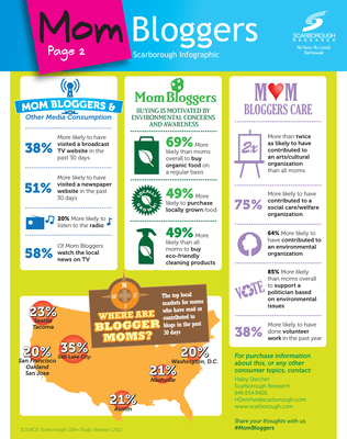 Scarborough Mom Bloggers Infographic.  (PRNewsFoto/Scarborough Research)