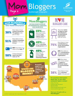 Scarborough Mom Bloggers Infographic.  (PRNewsFoto/Scarborough Research)