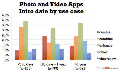 Photo and Video Apps, Intro dates and use cases.  (PRNewsFoto/Suite 48)
