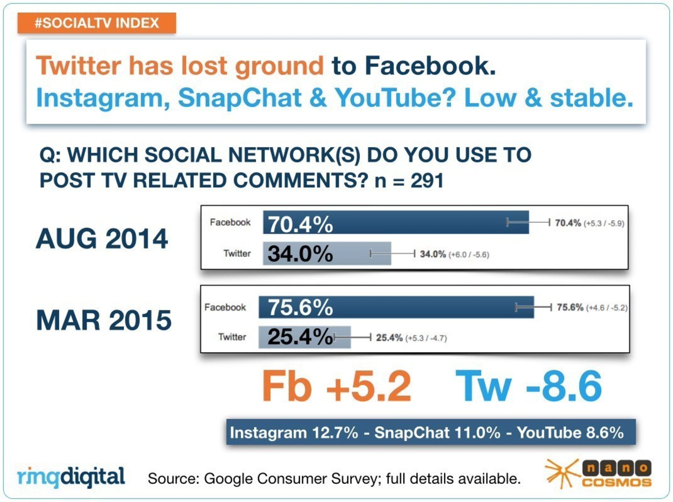 In SocialTV, Twitter may be losing ground to Facebook.