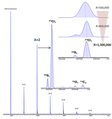 Conventional mass spectrometry only sees nominal mass peaks for the isotopic clusters within detected compounds, although they are actually comprised of many different heteroatom isotopologues. The solariX 2XR allows the user to routinely view isotopic fine structure, eliminating ambiguity for elemental formula determination by unlocking the secrets of this previously hidden realm.