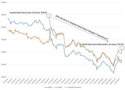 Unit Price Performance