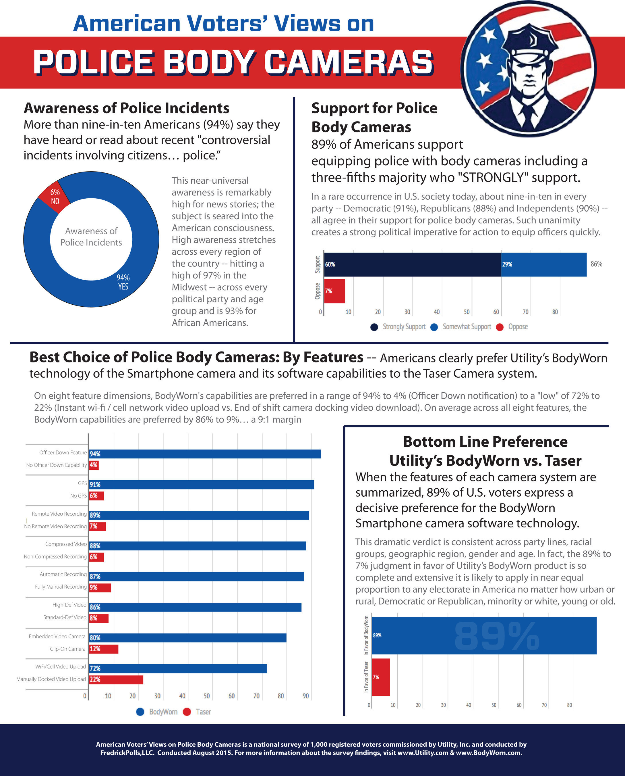 Poll Shows Americans United in Need for Police Body Cameras