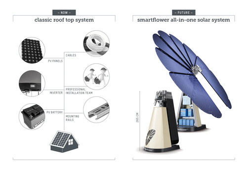 Classic roof top system compared to smartflower all-in-one solar system. (PRNewsFoto/smartflower energy ...