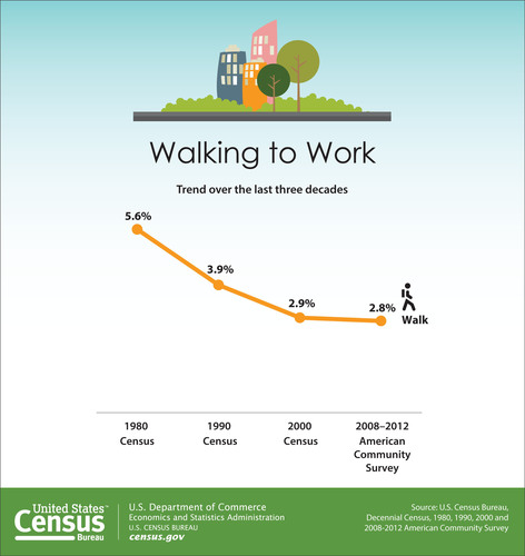 "The Census Bureau's most recent report, ""Modes Less Traveled - Bicycling and Walking to Work in the United States: 2008-2012,"" shows that walking to work has remained unchanged since 2000 after steadily decreasing since 1980. In 1980, 5.6 percent of workers walked to work, and that rate declined to 2.9 percent by 2000. However, in the 2008-2012 period, the rate of walkers remained statistically unchanged from 2000. Among larger cities, Boston had the highest rate of walking to work at 15.1 percent.  (PRNewsFoto/U.S. Census Bureau)"