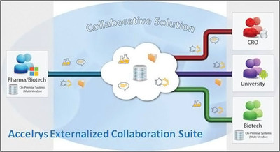 The Accelrys Externalized Collaboration Suite enables organizations to realize the full potential of innovation gains as they move to networked research.